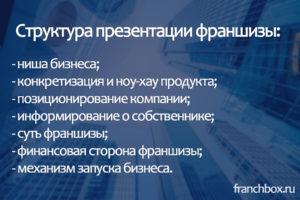 Создание франшизы на примере презентации